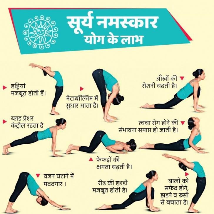 must know surya namaskar yoga in hindi image